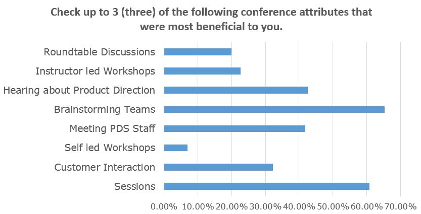Most beneficial conference attributes