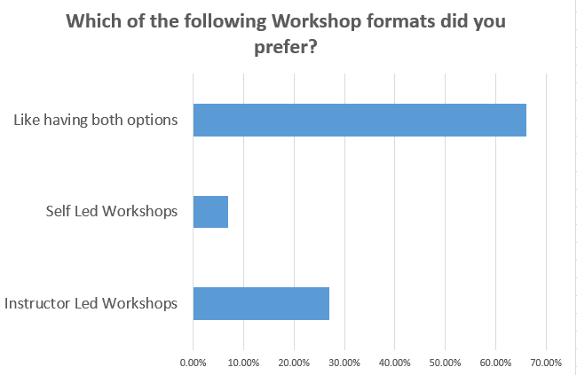 Workshop method preference